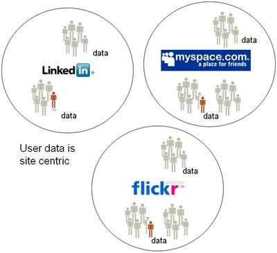the site centric web