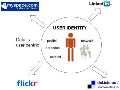 the user centric web