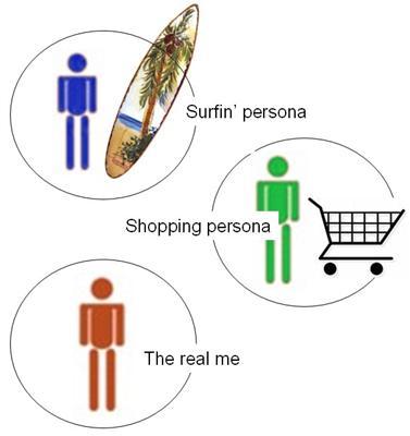 different onlne personas