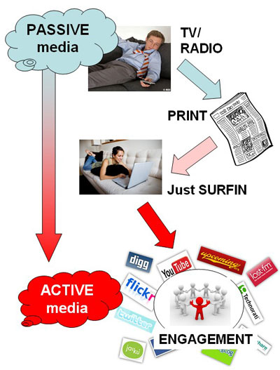 from passive to active media